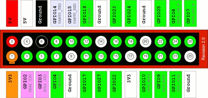 Raspberry Pi - 26-pin GPIO connector layout