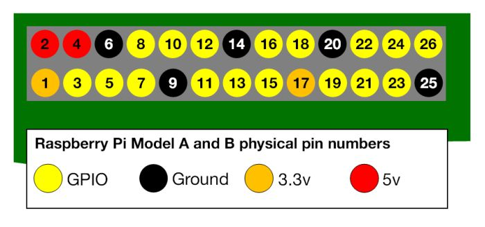 Raspberry Pi - 26-pin GPIO - physical layout