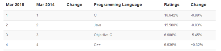 Programming Languages: TIOBE Index for March 2015