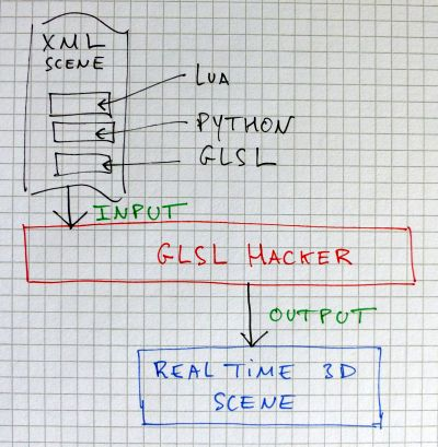 Overview of GLSL Hacker - how it works
