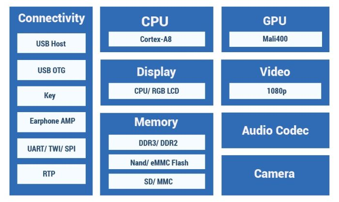 Allwinner R8 SoC processor overview