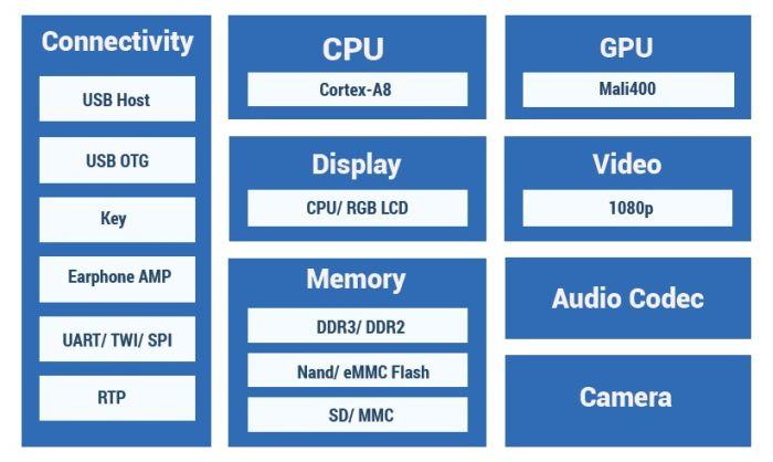 Allwinner R8 SoC processor overview