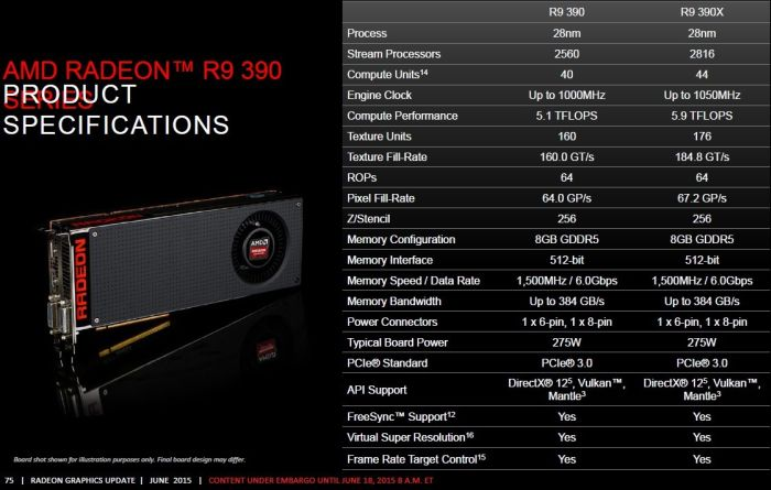 AMD Radeon R9 390X and 390 specifications