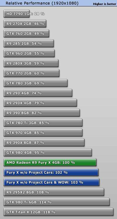 AMD Radeon R9 Fury X performance - FHD 1920x1080