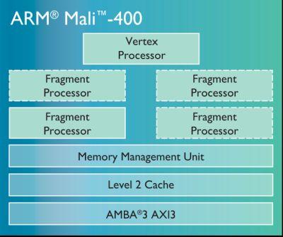 Mali-400 GPU overview