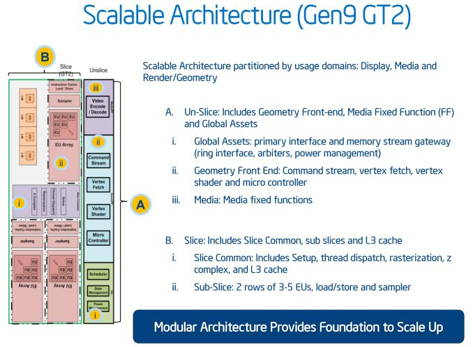 Intel HD Graphics 530 architecture