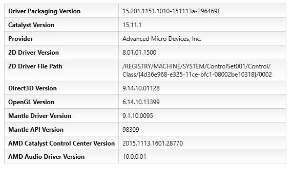 AMD Catalyst 15.11.1 CCC info