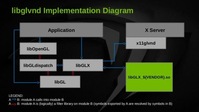 OpenGL Vendor Neutral Dispatch Library diagram