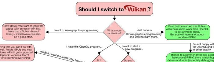 Should I switch to Vulkan