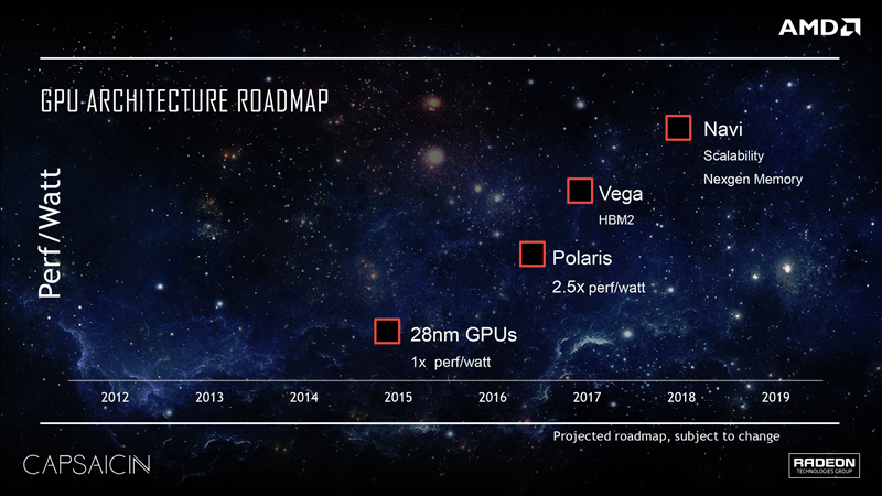 AMD GPU roadmap 2016 - 2019