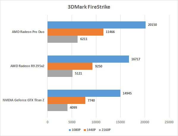 AMD Radeon Pro Duo - 3D Mark FireStrike score